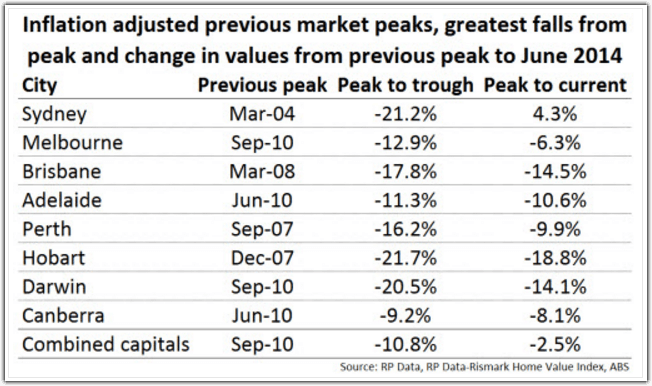 inflation-adjusted-previous-market-peaks